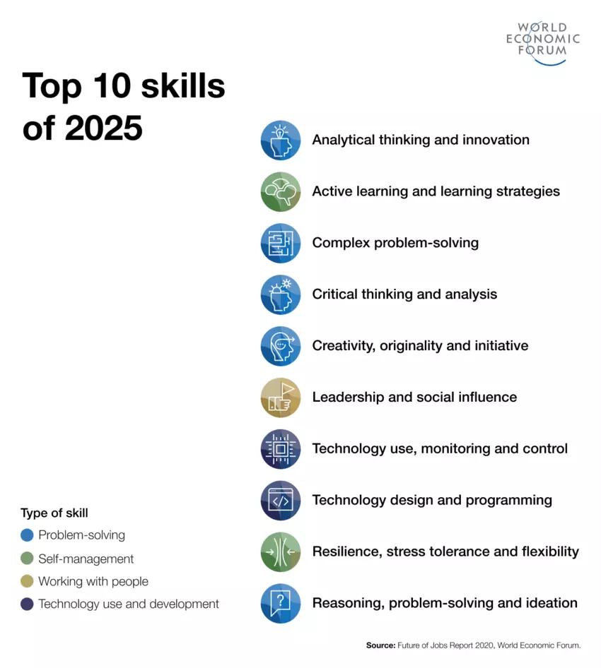 Top 10 skills of 2025 by World Economic Forum